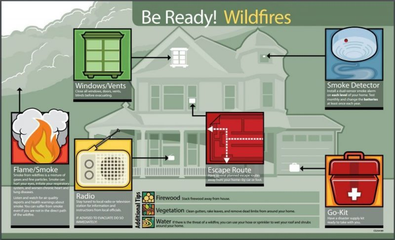 Be Ready! Wildfires